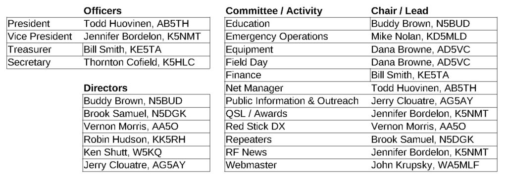 Table of Officers, Directors, Committees